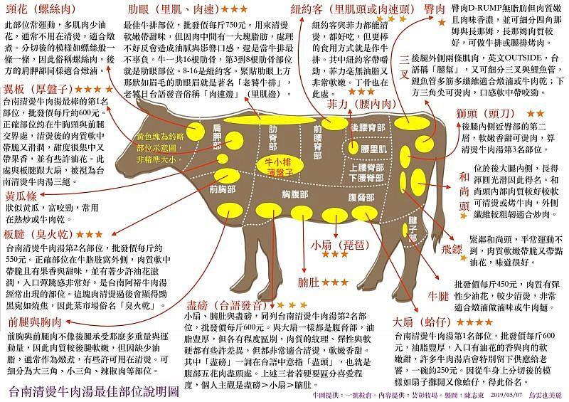 台南牛肉湯分切部位大全。